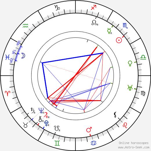 Карел Урбанек Karel Urbánek день рождения гороскоп, Karel Urbánek Натальная карта онлайн