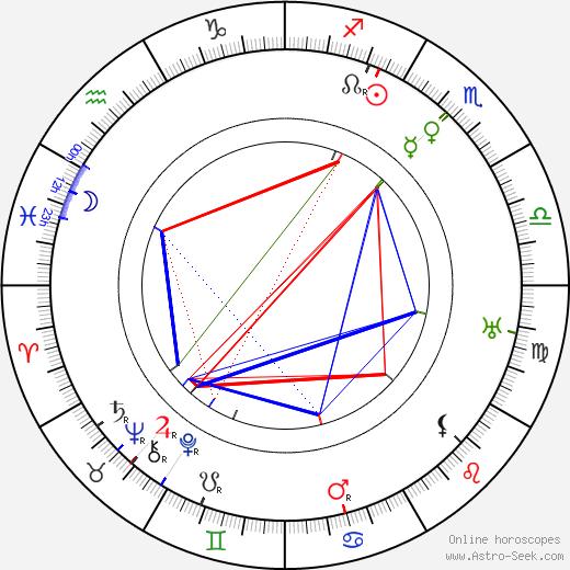 Lou Tellegen день рождения гороскоп, Lou Tellegen Натальная карта онлайн