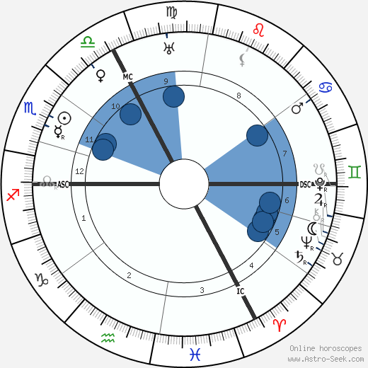Louis Haeusser wikipedia, horoscope, astrology, instagram