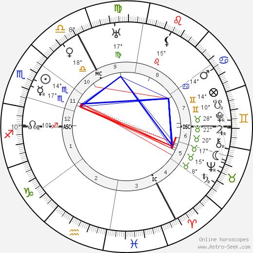 Louis Haeusser birth chart, biography, wikipedia 2020, 2021