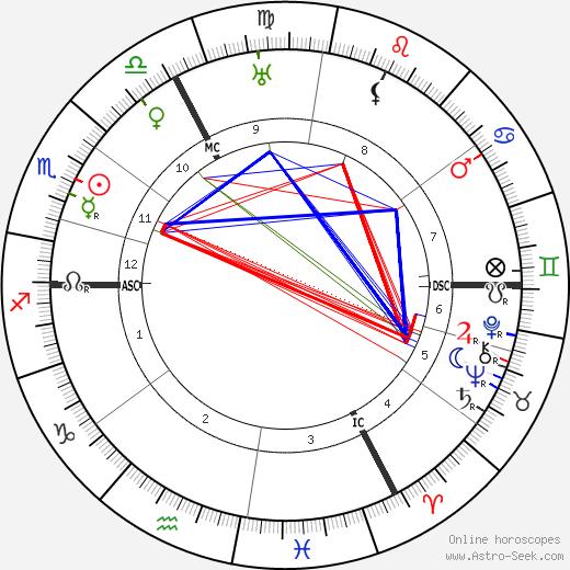 Louis Haeusser birth chart, Louis Haeusser astro natal horoscope, astrology