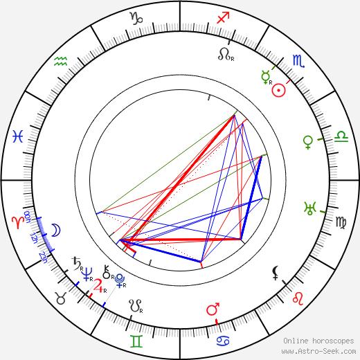 Milton Rosmer день рождения гороскоп, Milton Rosmer Натальная карта онлайн