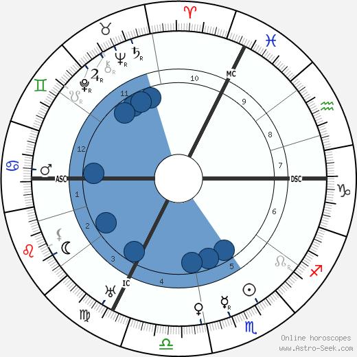 Paul LeFume wikipedia, horoscope, astrology, instagram