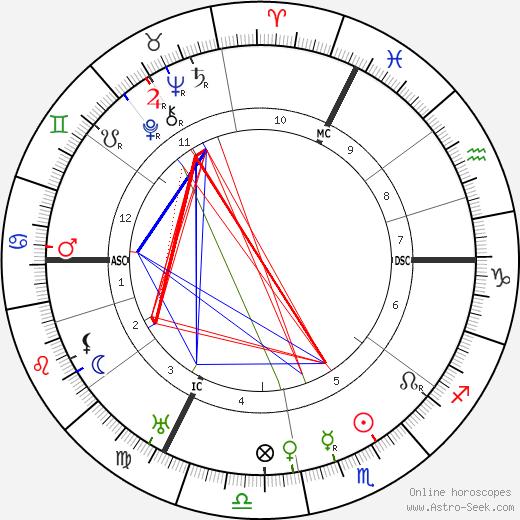 Paul LeFume день рождения гороскоп, Paul LeFume Натальная карта онлайн