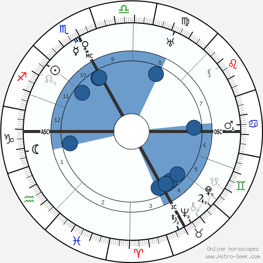 Pope John XXIII wikipedia, horoscope, astrology, instagram