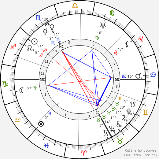 Pope John XXIII birth chart, biography, wikipedia 2018, 2019