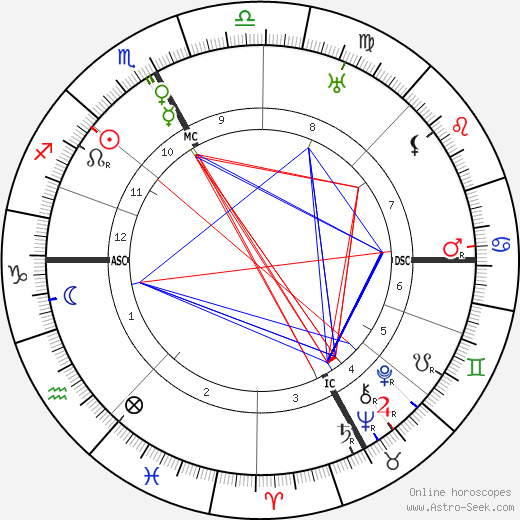 Pope John XXIII astro natal birth chart, Pope John XXIII horoscope, astrology