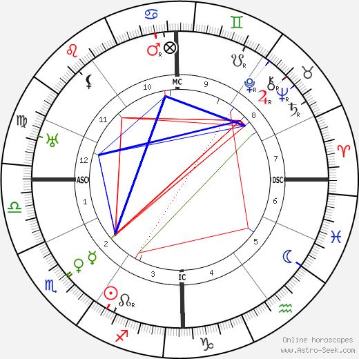 Stefan Zweig tema natale, oroscopo, Stefan Zweig oroscopi gratuiti, astrologia