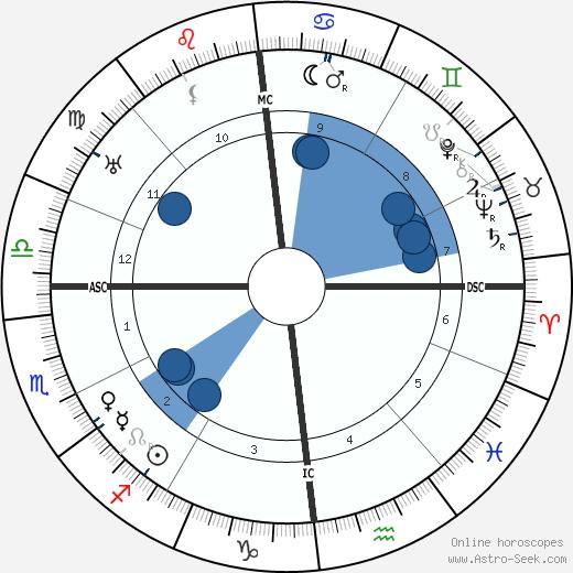 Albert Gleizes wikipedia, horoscope, astrology, instagram