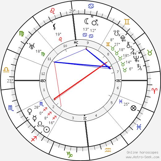 Albert Gleizes birth chart, biography, wikipedia 2020, 2021
