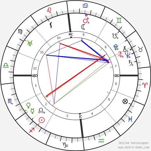 Albert Gleizes birth chart, Albert Gleizes astro natal horoscope, astrology