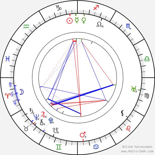 Antonín Fencl tema natale, oroscopo, Antonín Fencl oroscopi gratuiti, astrologia