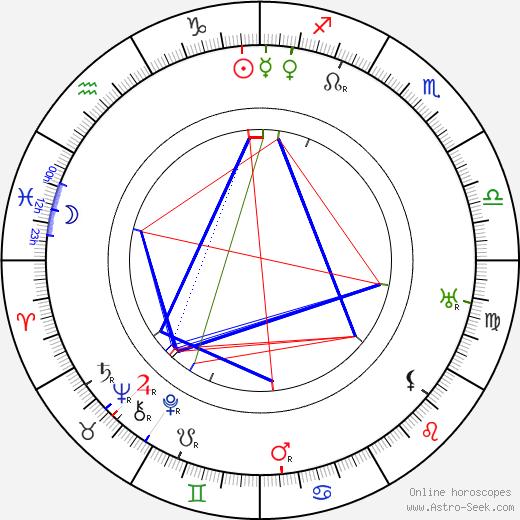 Eugeniusz Koszutski birth chart, Eugeniusz Koszutski astro natal horoscope, astrology