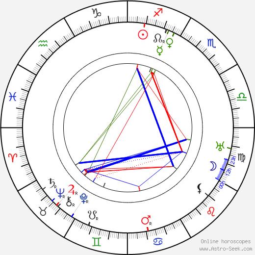 Gunnar Stenblom день рождения гороскоп, Gunnar Stenblom Натальная карта онлайн