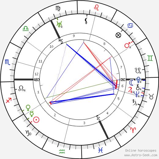 Jacob Israel de Haan tema natale, oroscopo, Jacob Israel de Haan oroscopi gratuiti, astrologia