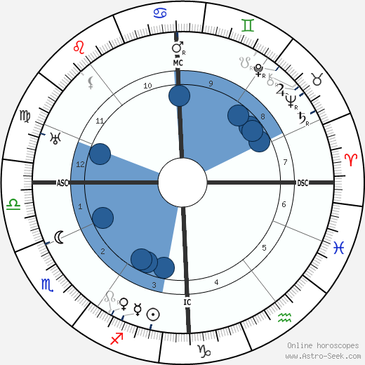 Jan Slujters wikipedia, horoscope, astrology, instagram