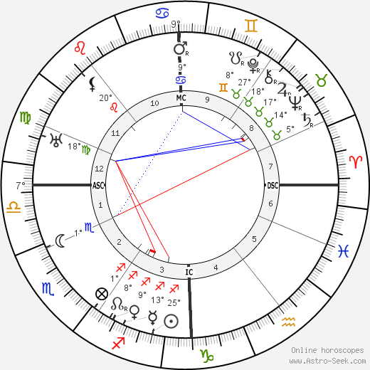 Jan Slujters birth chart, biography, wikipedia 2018, 2019
