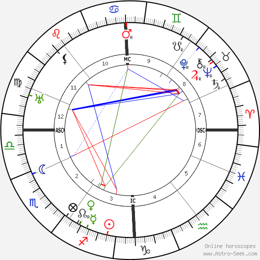 Jan Slujters astro natal birth chart, Jan Slujters horoscope, astrology