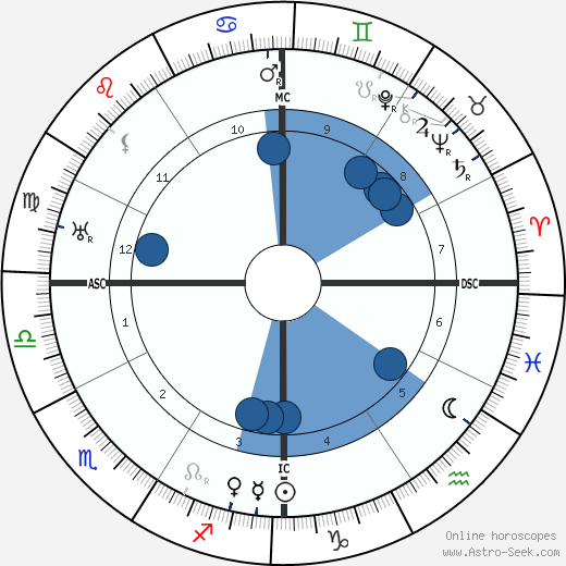 Juan Ramón Jimenéz wikipedia, horoscope, astrology, instagram