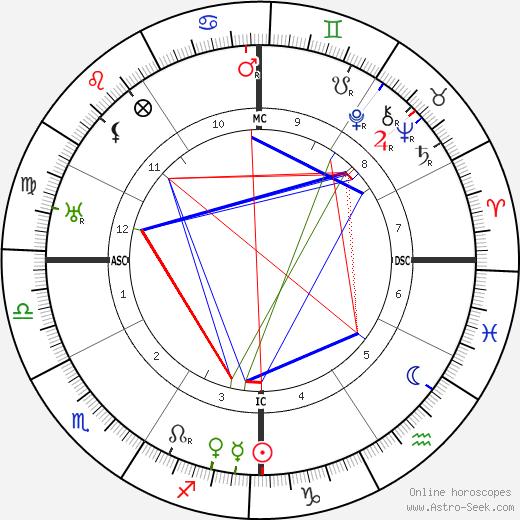 Juan Ramón Jimenéz день рождения гороскоп, Juan Ramón Jimenéz Натальная карта онлайн