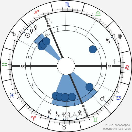 Jules Vedrines wikipedia, horoscope, astrology, instagram