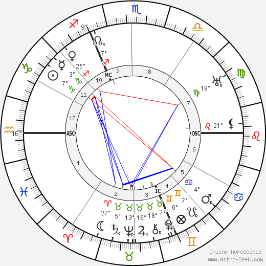 Jules Vedrines birth chart, biography, wikipedia 2019, 2020