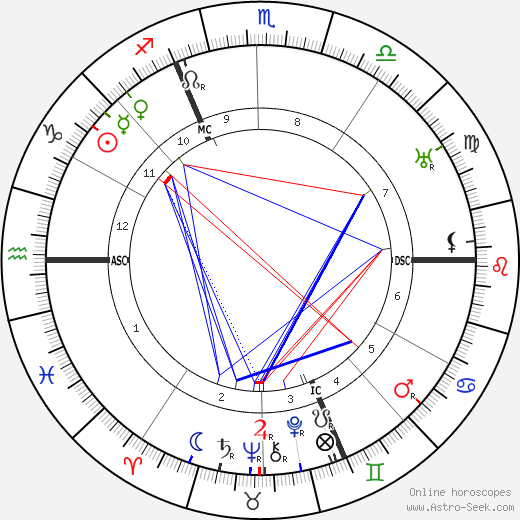 Jules Vedrines tema natale, oroscopo, Jules Vedrines oroscopi gratuiti, astrologia