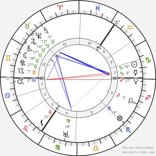 Max Pechstein birth chart, biography, wikipedia 2019, 2020