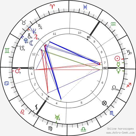 Max Pechstein birth chart, Max Pechstein astro natal horoscope, astrology