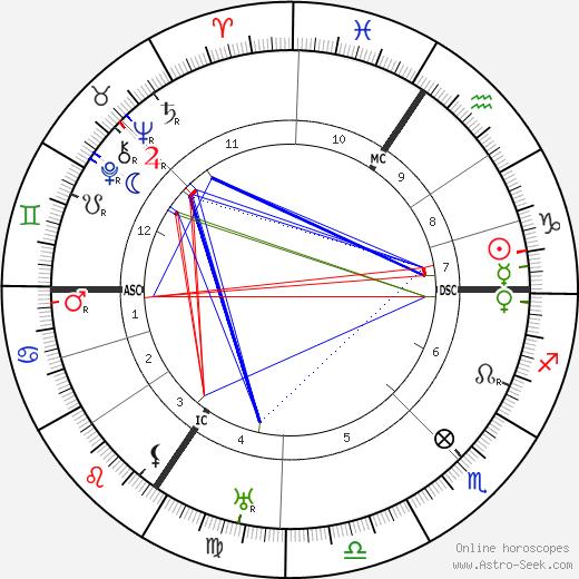 Max Pechstein tema natale, oroscopo, Max Pechstein oroscopi gratuiti, astrologia