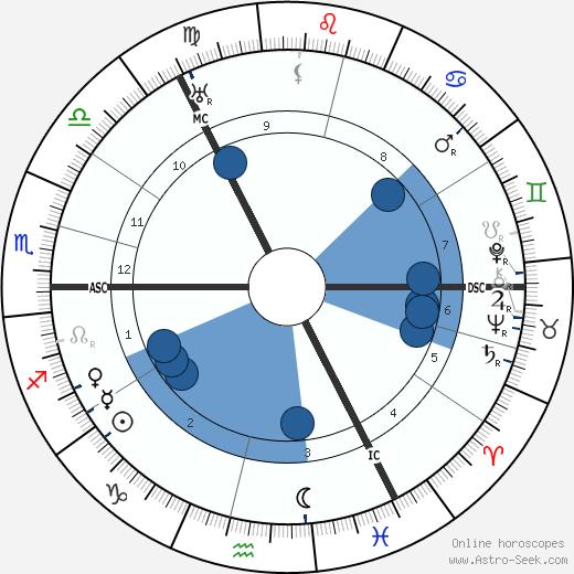 Willie Gallacher wikipedia, horoscope, astrology, instagram