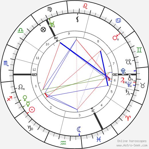 Willie Gallacher день рождения гороскоп, Willie Gallacher Натальная карта онлайн