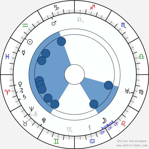 Anna Pavlova wikipedia, horoscope, astrology, instagram