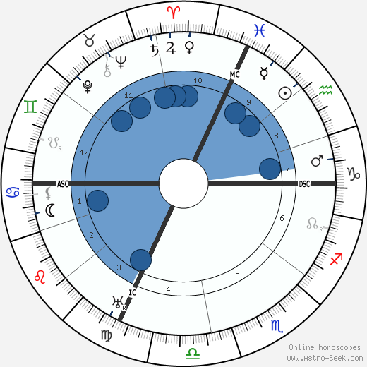 Carlo Carra wikipedia, horoscope, astrology, instagram