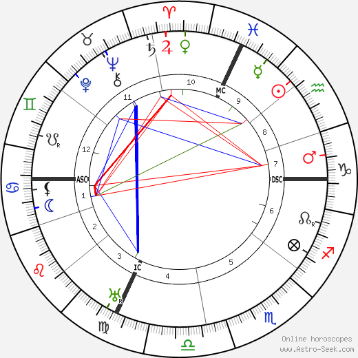 Carlo Carra tema natale, oroscopo, Carlo Carra oroscopi gratuiti, astrologia