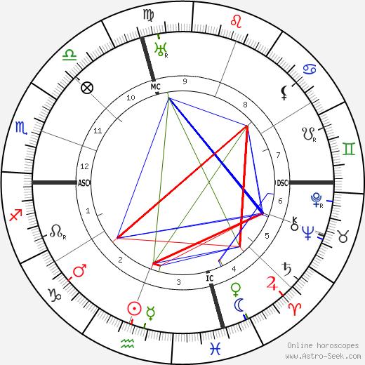 Evarts C. Walton день рождения гороскоп, Evarts C. Walton Натальная карта онлайн