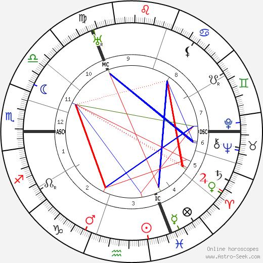 Evert Gorter день рождения гороскоп, Evert Gorter Натальная карта онлайн