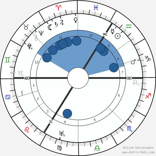 Fernand Léger wikipedia, horoscope, astrology, instagram