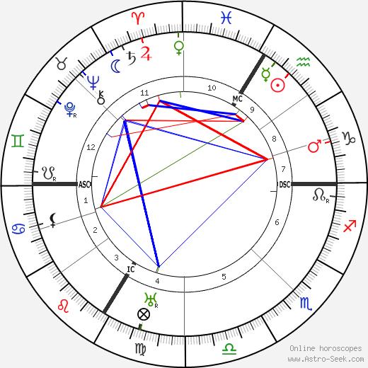 Fernand Léger birth chart, Fernand Léger astro natal horoscope, astrology