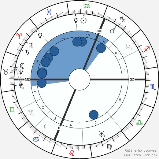 Francois Coli wikipedia, horoscope, astrology, instagram