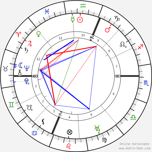 Francois Coli tema natale, oroscopo, Francois Coli oroscopi gratuiti, astrologia