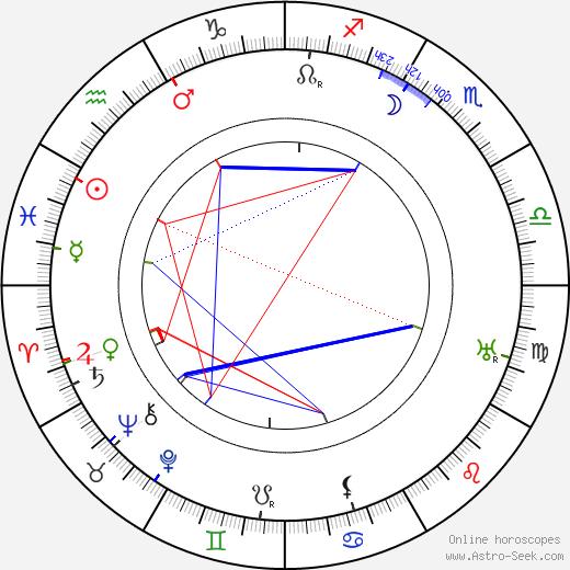 Ivar Kåge день рождения гороскоп, Ivar Kåge Натальная карта онлайн