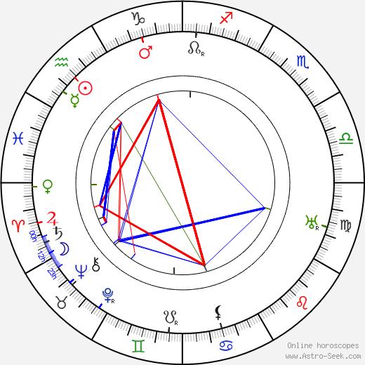 Климент Ефремович Ворошилов Kliment Voroshilov день рождения гороскоп, Kliment Voroshilov Натальная карта онлайн