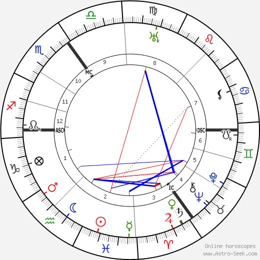 Luitzen Brouwer birth chart, Luitzen Brouwer astro natal horoscope, astrology