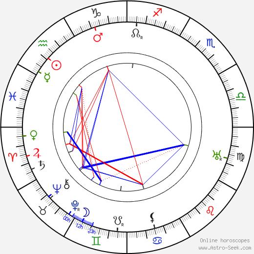 Mařenka Zieglerová birth chart, Mařenka Zieglerová astro natal horoscope, astrology
