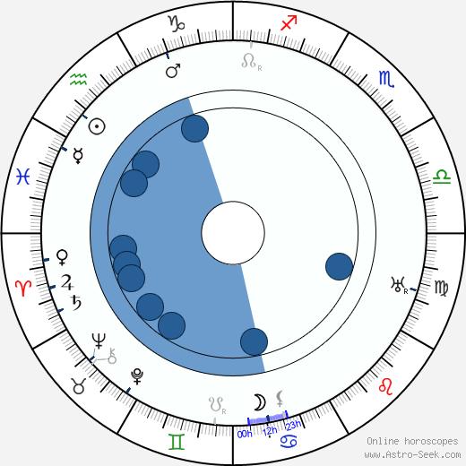 Mary Bertrand wikipedia, horoscope, astrology, instagram