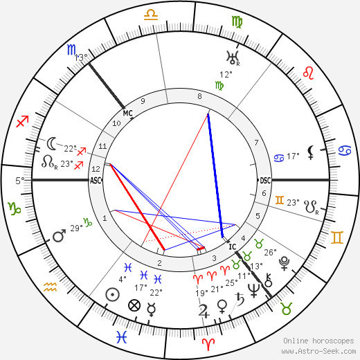 Titus Brandsma birth chart, biography, wikipedia 2018, 2019