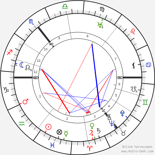 Titus Brandsma astro natal birth chart, Titus Brandsma horoscope, astrology