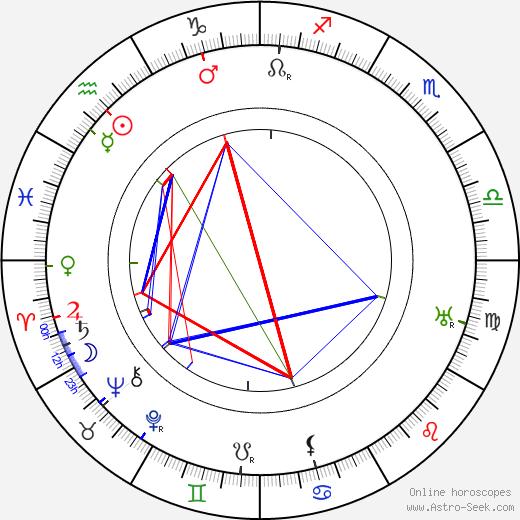 Yakov Protazanov birth chart, Yakov Protazanov astro natal horoscope, astrology