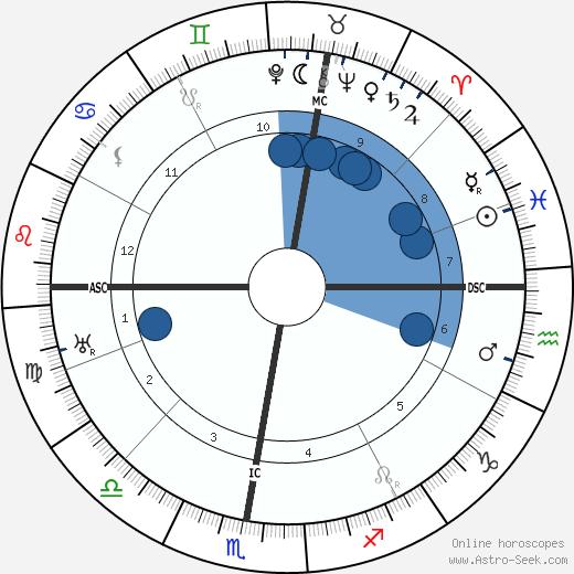 August Louis Fauchard wikipedia, horoscope, astrology, instagram